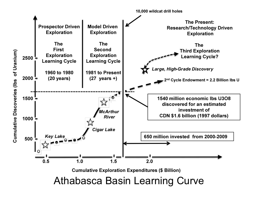 Athabasca Learning Curve