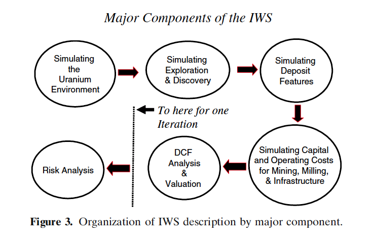 Investment worth model for unconformity related uranium deposits